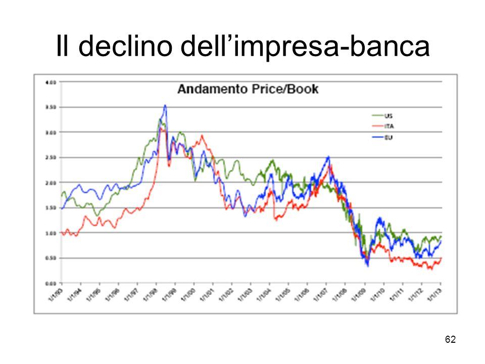 62 Il declino dellimpresa-banca