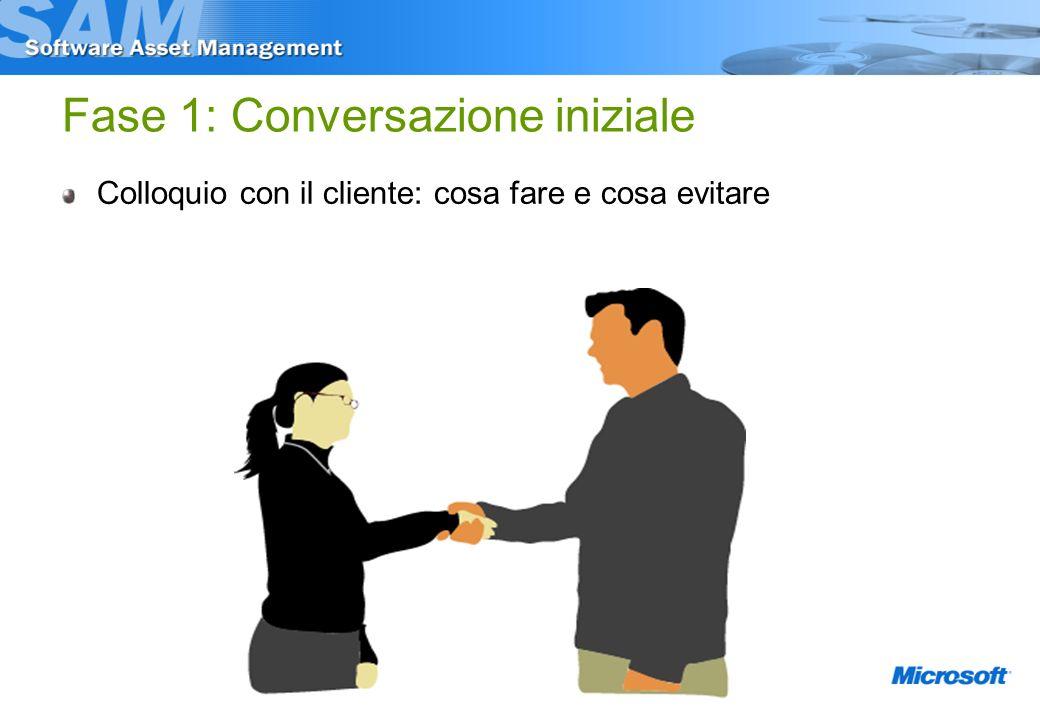 Fase 1: Conversazione iniziale Colloquio con il cliente: cosa fare e cosa evitare