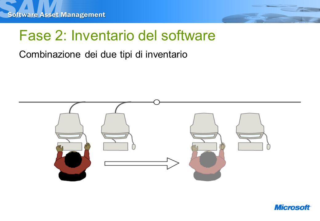 Fase 2: Inventario del software Combinazione dei due tipi di inventario