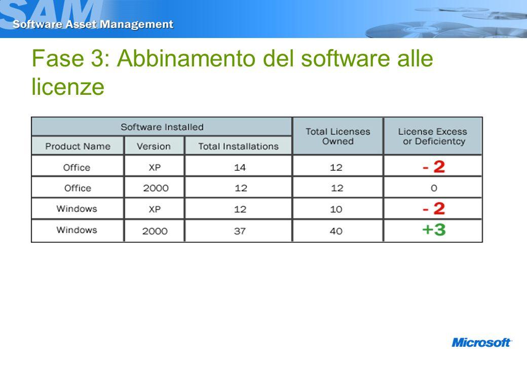 Fase 3: Abbinamento del software alle licenze