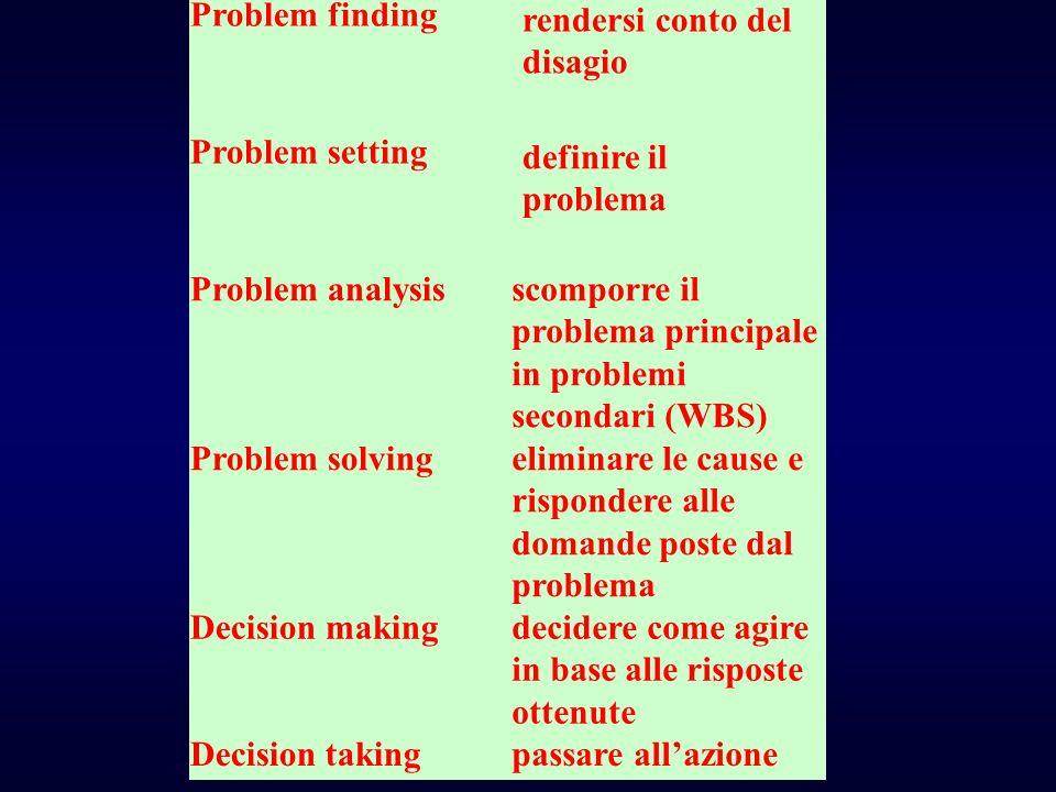 Problem finding rendersi conto del disagio Problem setting definire il problema Problem analysisscomporre il problema principale in problemi secondari