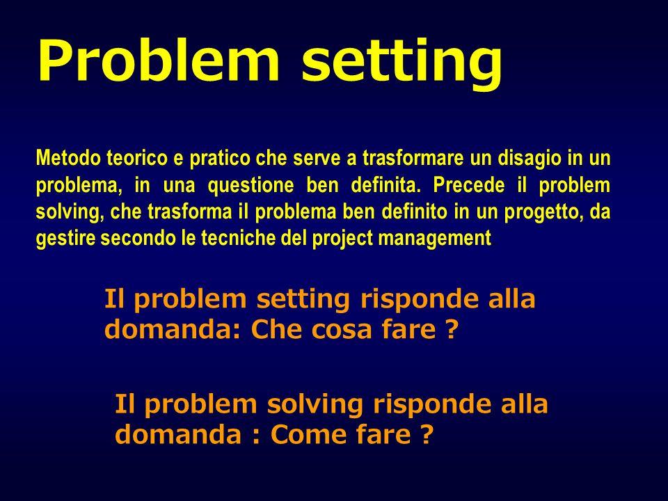 Problem setting Metodo teorico e pratico che serve a trasformare un disagio in un problema, in una questione ben definita. Precede il problem solving,