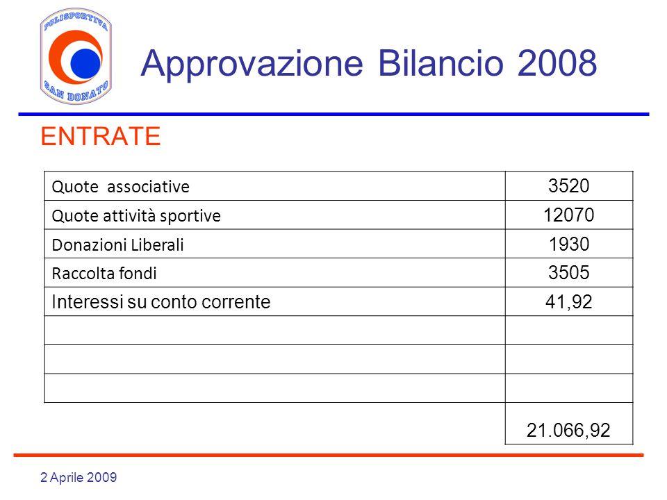 2 Aprile 2009 Approvazione Bilancio 2008 ENTRATE Quote associative 3520 Quote attività sportive 12070 Donazioni Liberali 1930 Raccolta fondi 3505 Inte