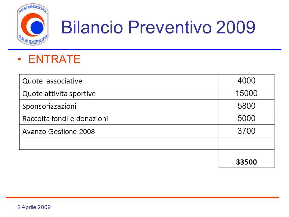 2 Aprile 2009 Bilancio Preventivo 2009 ENTRATE Quote associative 4000 Quote attività sportive 15000 Sponsorizzazioni 5800 Raccolta fondi e donazioni 5000 Avanzo Gestione 2008 3700 33500