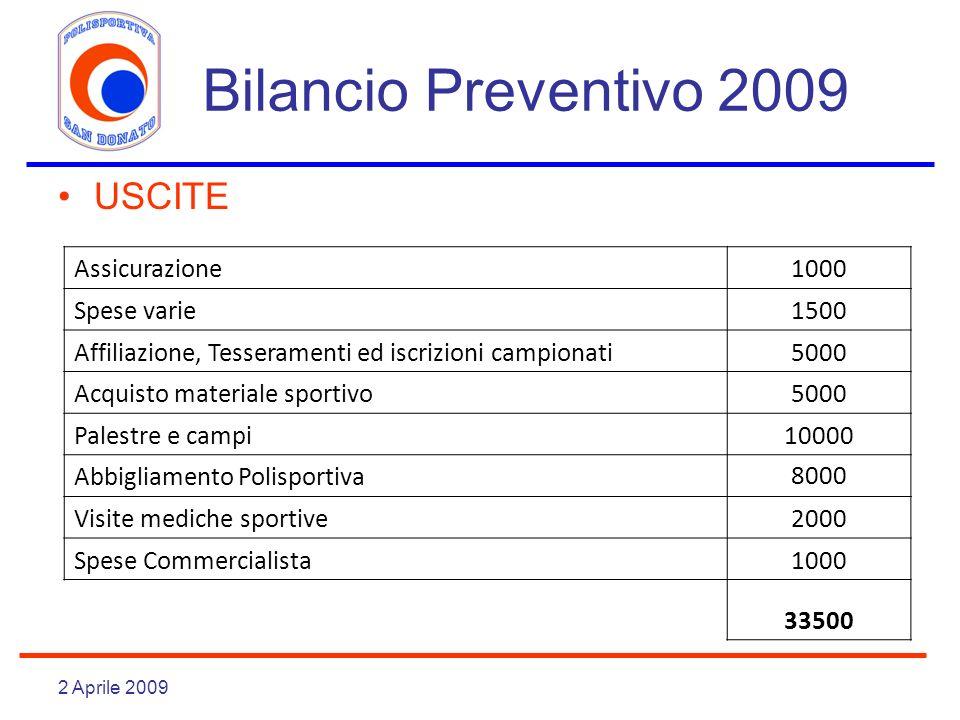2 Aprile 2009 Bilancio Preventivo 2009 USCITE Assicurazione1000 Spese varie1500 Affiliazione, Tesseramenti ed iscrizioni campionati5000 Acquisto mater