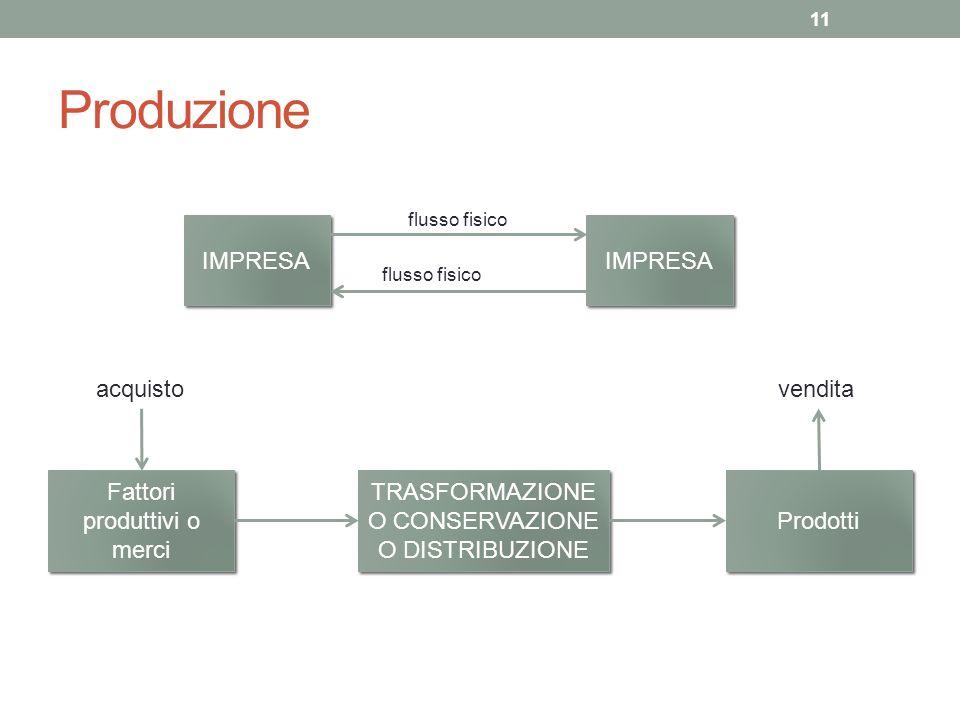 Produzione 11 IMPRESA flusso fisico Fattori produttivi o merci TRASFORMAZIONE O CONSERVAZIONE O DISTRIBUZIONE Prodotti acquistovendita