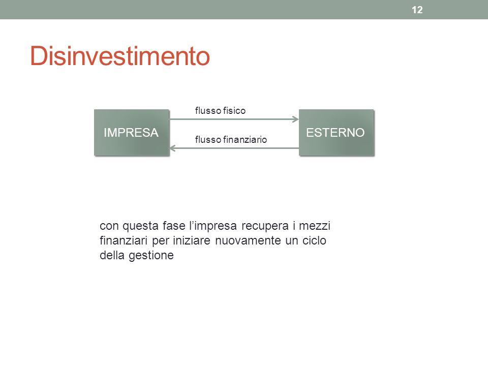 Disinvestimento 12 IMPRESA ESTERNO flusso finanziario flusso fisico con questa fase limpresa recupera i mezzi finanziari per iniziare nuovamente un ciclo della gestione
