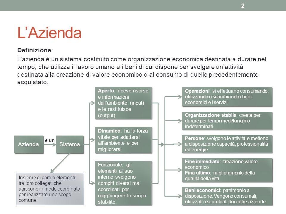Lazienda: classificazione 3 Soggetto giuridico Scopo Profit Oriented (imprese): effettuano processi di produzione di beni e servizi da scambiare sul mercato con lo scopo di conseguire un guadagno Non Profit: hanno scopi di interesse sociale.