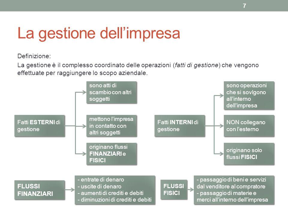 Le fasi della gestione 1.