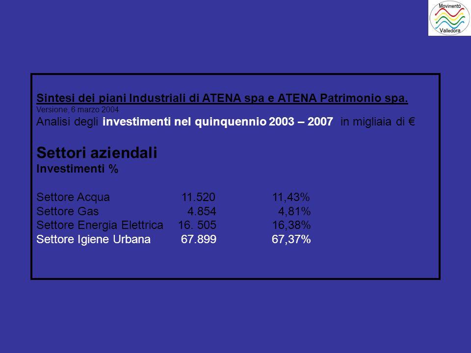 Sintesi dei piani Industriali di ATENA spa e ATENA Patrimonio spa.
