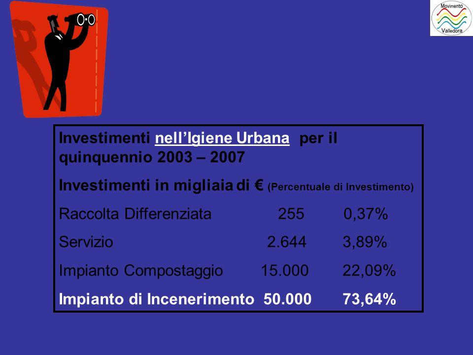 Investimenti nellIgiene Urbana per il quinquennio 2003 – 2007 Investimenti in migliaia di (Percentuale di Investimento) Raccolta Differenziata 255 0,37% Servizio 2.644 3,89% Impianto Compostaggio 15.000 22,09% Impianto di Incenerimento 50.00073,64%