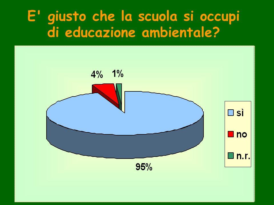 E' giusto che la scuola si occupi di educazione ambientale?