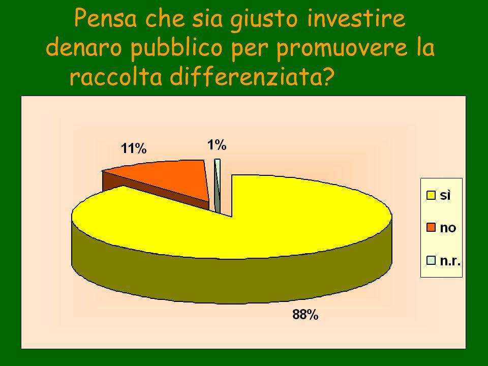 Pensa che sia giusto investire denaro pubblico per promuovere la raccolta differenziata?