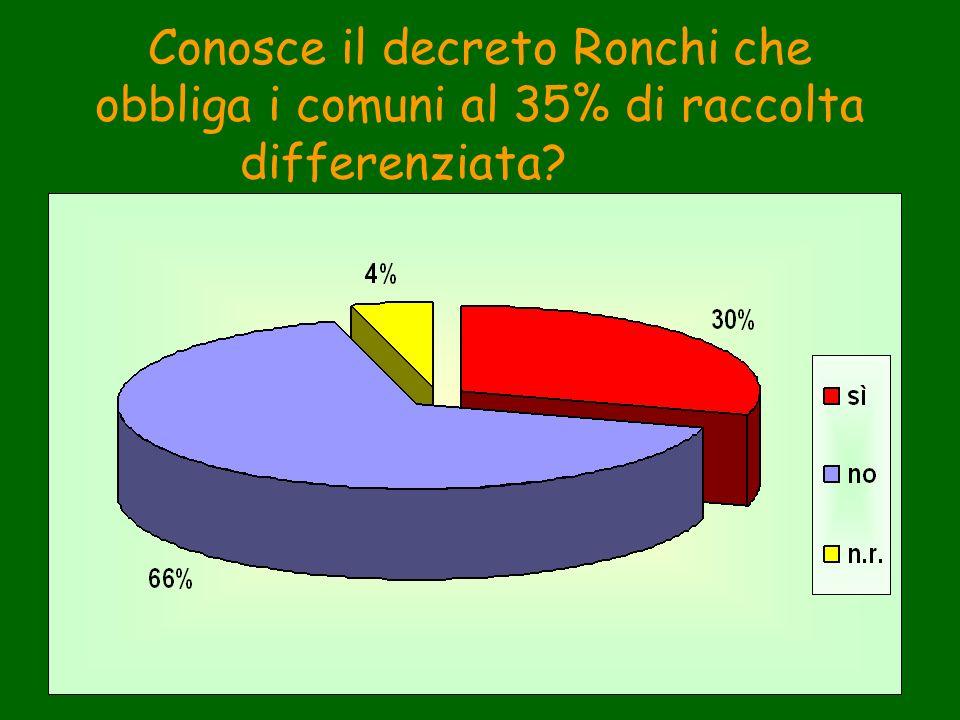 Conosce il decreto Ronchi che obbliga i comuni al 35% di raccolta differenziata?