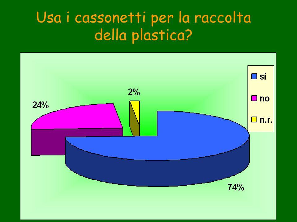 Usa i cassonetti per la raccolta della plastica?