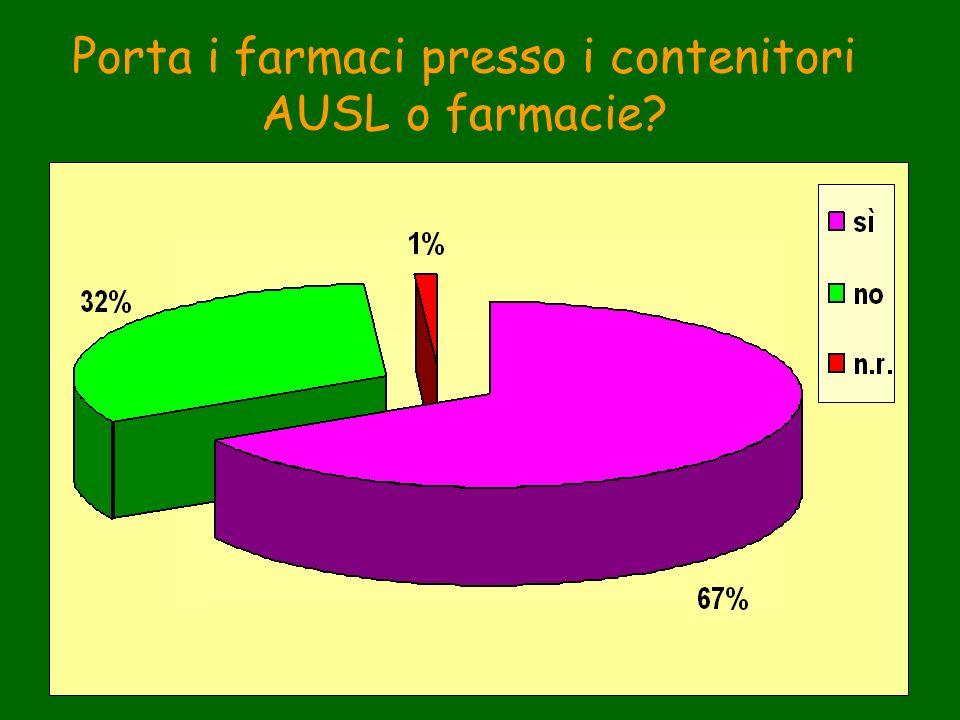 Porta i farmaci presso i contenitori AUSL o farmacie?