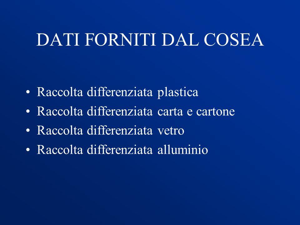 DATI FORNITI DAL COSEA Raccolta differenziata plastica Raccolta differenziata carta e cartone Raccolta differenziata vetro Raccolta differenziata allu