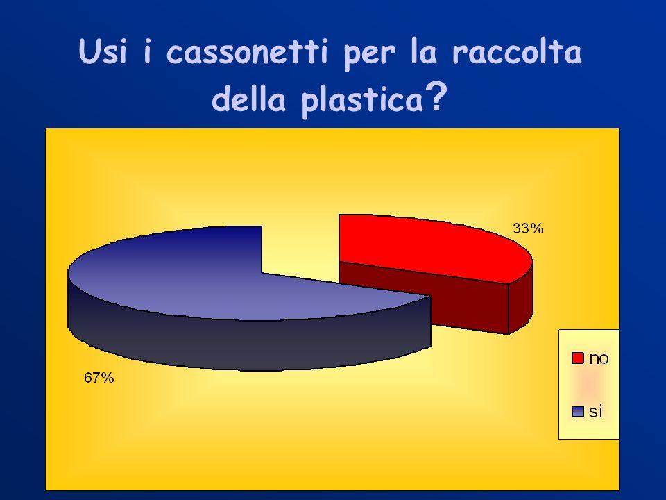 Usi i cassonetti per la raccolta della plastica ?