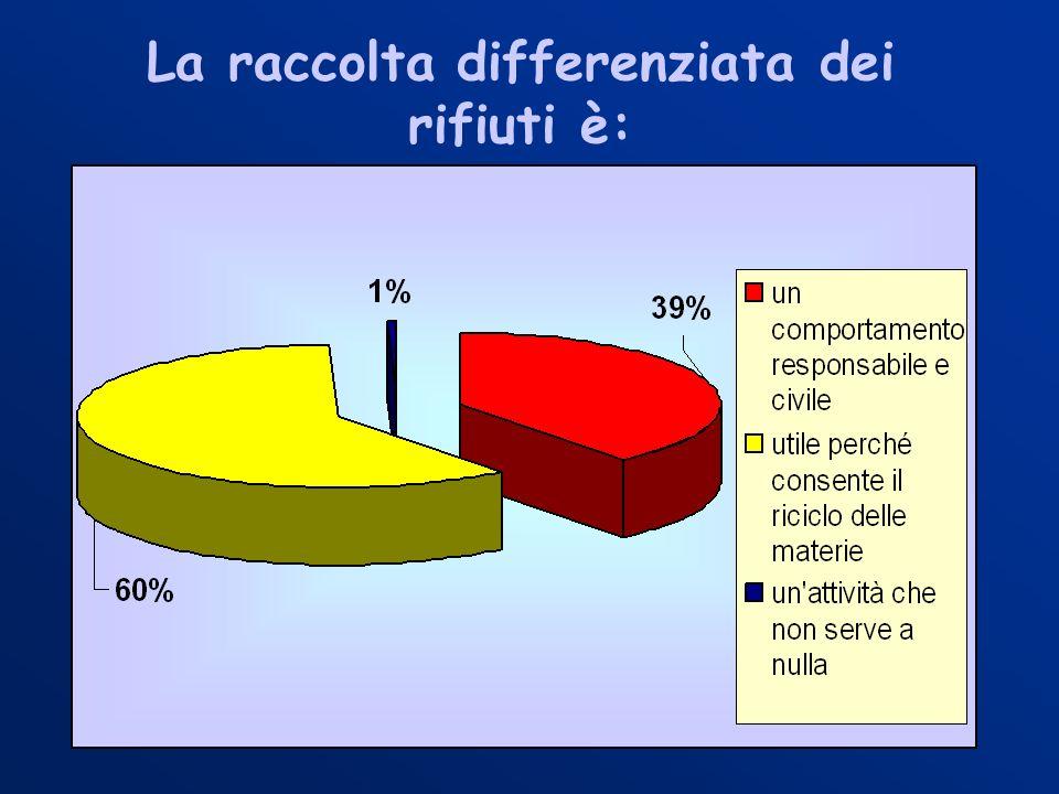 La raccolta differenziata dei rifiuti è: