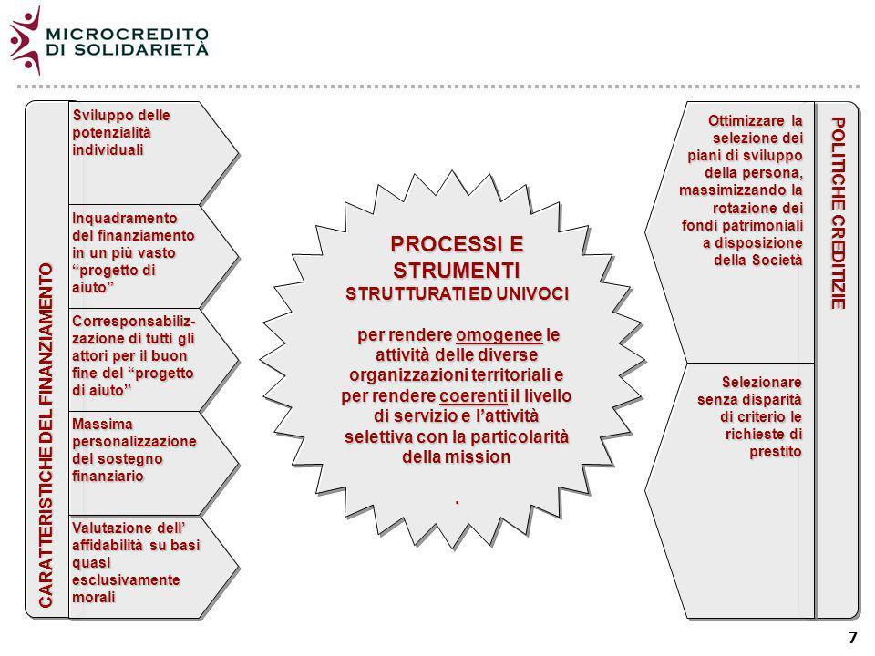 7 Sviluppo delle potenzialità individuali CARATTERISTICHE DEL FINANZIAMENTO Inquadramento del finanziamento in un più vasto progetto di aiuto Corresponsabiliz- zazione di tutti gli attori per il buon fine del progetto di aiuto Massima personalizzazione del sostegno finanziario Valutazione dell affidabilità su basi quasi esclusivamente morali PROCESSI E STRUMENTI STRUTTURATI ED UNIVOCI per rendere omogenee le attività delle diverse organizzazioni territoriali e per rendere coerenti il livello di servizio e lattività selettiva con la particolarità della mission per rendere omogenee le attività delle diverse organizzazioni territoriali e per rendere coerenti il livello di servizio e lattività selettiva con la particolarità della mission.