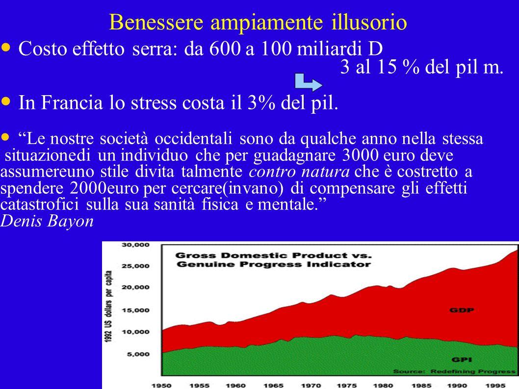 Benessere ampiamente illusorio Costo effetto serra: da 600 a 100 miliardi D 3 al 15 % del pil m.
