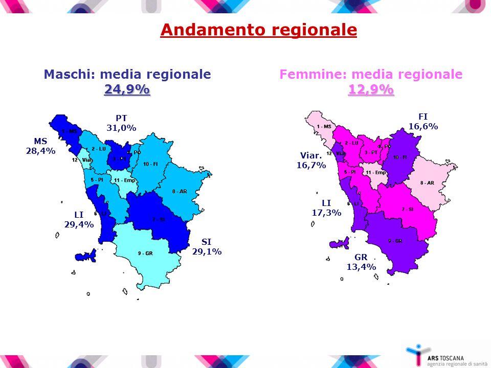 Andamento regionale 24,9% Maschi: media regionale 24,9% SI 29,1% PT 31,0% LI 29,4% MS 28,4% 12,9% Femmine: media regionale 12,9% GR 13,4% LI 17,3% Viar.