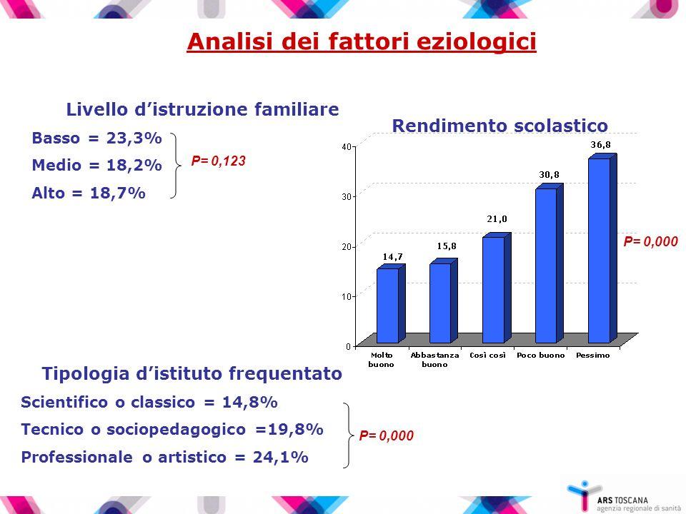 Analisi dei fattori eziologici Livello distruzione familiare Basso = 23,3% Medio = 18,2% Alto = 18,7% P= 0,123 Rendimento scolastico P= 0,000 Tipologia distituto frequentato Scientifico o classico = 14,8% Tecnico o sociopedagogico =19,8% Professionale o artistico = 24,1% P= 0,000