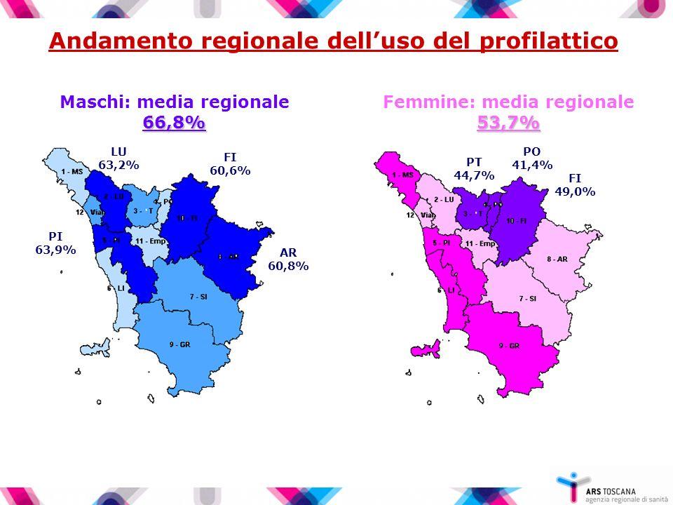 Andamento regionale delluso del profilattico 53,7% Femmine: media regionale 53,7% FI 49,0% PO 41,4% PT 44,7% 66,8% Maschi: media regionale 66,8% AR 60,8% PI 63,9% FI 60,6% LU 63,2%