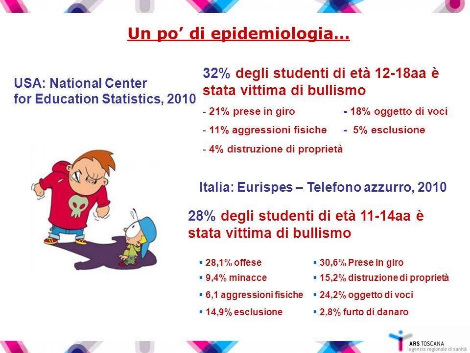 Un po di epidemiologia… USA: National Center for Education Statistics, 2010 32% degli studenti di età 12-18aa è stata vittima di bullismo - 21% prese in giro - 18% oggetto di voci - 11% aggressioni fisiche- 5% esclusione - 4% distruzione di proprietà Italia: Eurispes – Telefono azzurro, 2010 28% degli studenti di età 11-14aa è stata vittima di bullismo 2,8% furto di danaro 14,9% esclusione 24,2% oggetto di voci 6,1 aggressioni fisiche 15,2% distruzione di proprietà 9,4% minacce 30,6% Prese in giro 28,1% offese