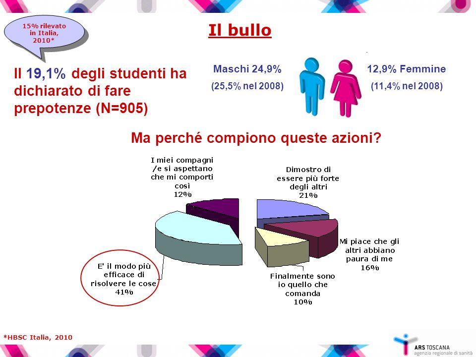 Il bullo 12,9% Femmine (11,4% nel 2008) Maschi 24,9% (25,5% nel 2008) Il 19,1% degli studenti ha dichiarato di fare prepotenze (N=905) 15% rilevato in Italia, 2010* *HBSC Italia, 2010 Ma perché compiono queste azioni?