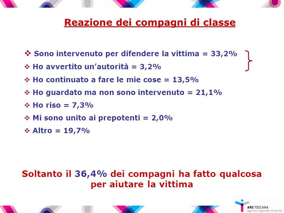 Reazione dei compagni di classe Sono intervenuto per difendere la vittima = 33,2% Ho avvertito unautorità = 3,2% Ho continuato a fare le mie cose = 13,5% Ho guardato ma non sono intervenuto = 21,1% Ho riso = 7,3% Mi sono unito ai prepotenti = 2,0% Altro = 19,7% Soltanto il 36,4% dei compagni ha fatto qualcosa per aiutare la vittima