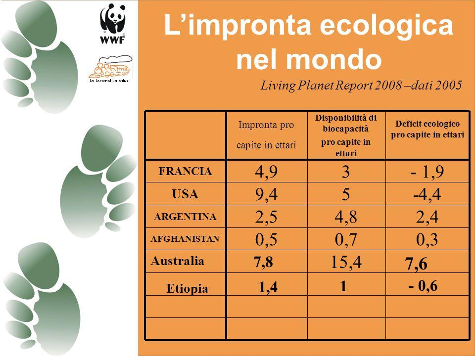 15,4 0,30,70,5 AFGHANISTAN 2,44,82,5 ARGENTINA -4,459,4 USA - 1,934,9 FRANCIA Deficit ecologico pro capite in ettari Disponibilità di biocapacità pro capite in ettari Impronta pro capite in ettari Living Planet Report 2008 –dati 2005 Limpronta ecologica nel mondo Australia 7,8 7,6 Etiopia 1,4 1 - 0,6