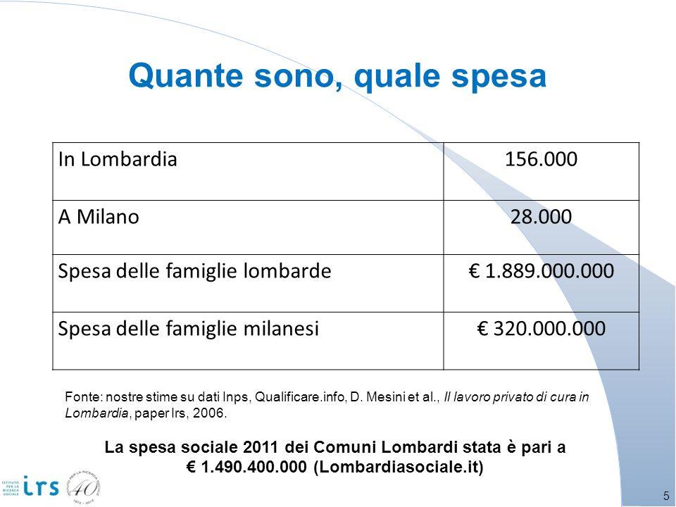 In Lombardia156.000 A Milano28.000 Spesa delle famiglie lombarde 1.889.000.000 Spesa delle famiglie milanesi 320.000.000 Quante sono, quale spesa 5 Fonte: nostre stime su dati Inps, Qualificare.info, D.