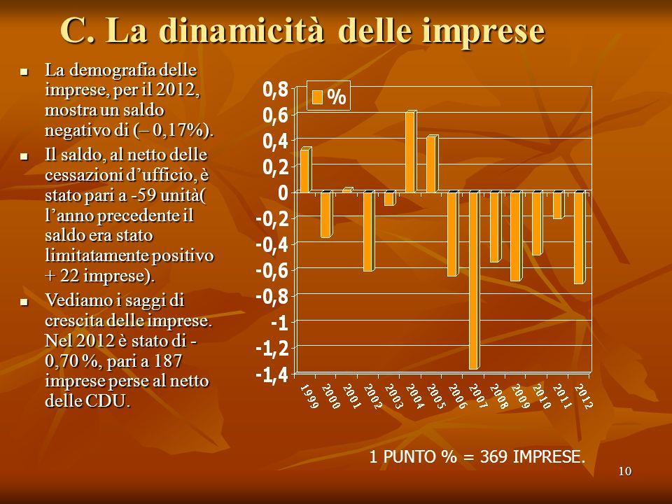 10 C. La dinamicità delle imprese La demografia delle imprese, per il 2012, mostra un saldo negativo di (– 0,17%). La demografia delle imprese, per il