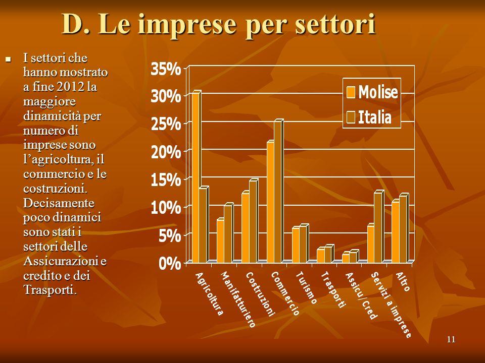 11 D. Le imprese per settori I settori che hanno mostrato a fine 2012 la maggiore dinamicità per numero di imprese sono lagricoltura, il commercio e l