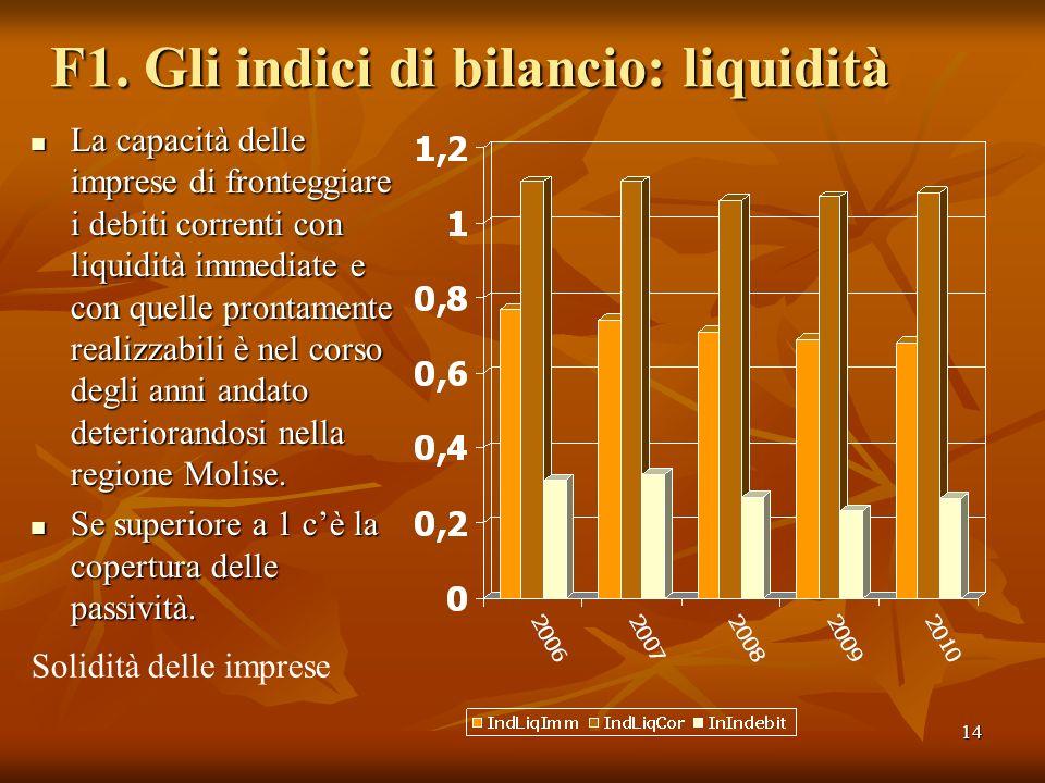 14 F1. Gli indici di bilancio: liquidità La capacità delle imprese di fronteggiare i debiti correnti con liquidità immediate e con quelle prontamente
