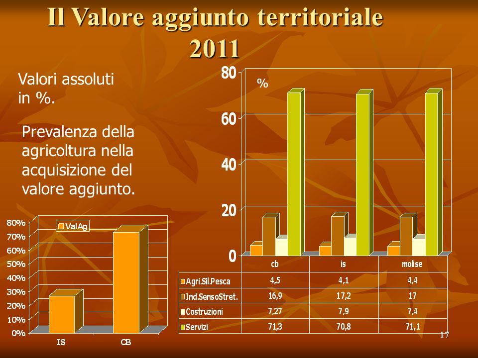17 Il Valore aggiunto territoriale 2011 % Valori assoluti in %. Prevalenza della agricoltura nella acquisizione del valore aggiunto.
