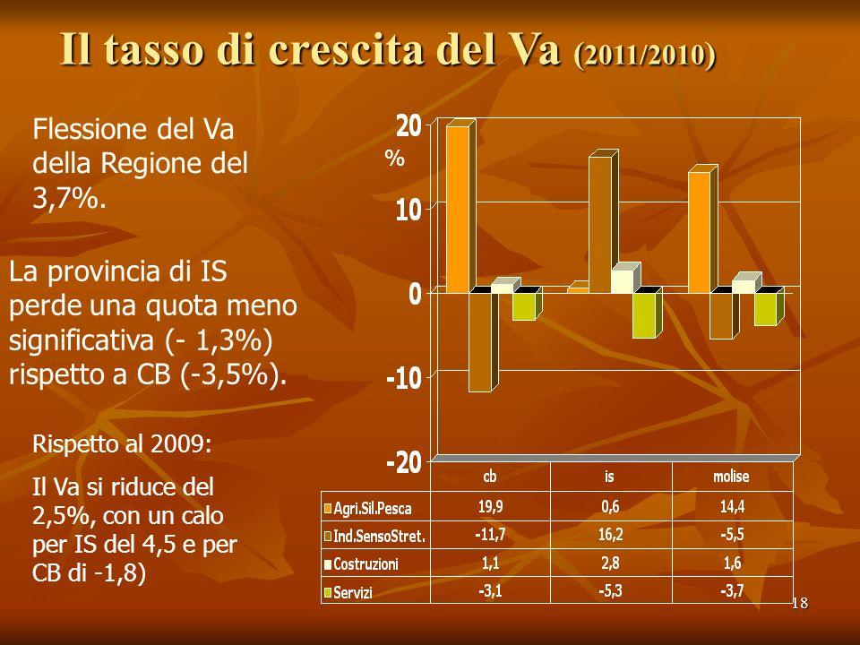 18 Il tasso di crescita del Va ( 2011/2010 ) % Flessione del Va della Regione del 3,7%. La provincia di IS perde una quota meno significativa (- 1,3%)