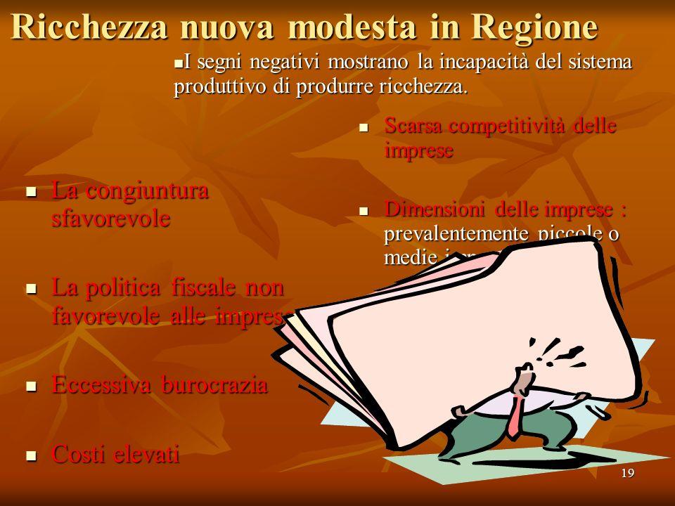 19 Ricchezza nuova modesta in Regione La congiuntura sfavorevole La congiuntura sfavorevole La politica fiscale non favorevole alle imprese La politic