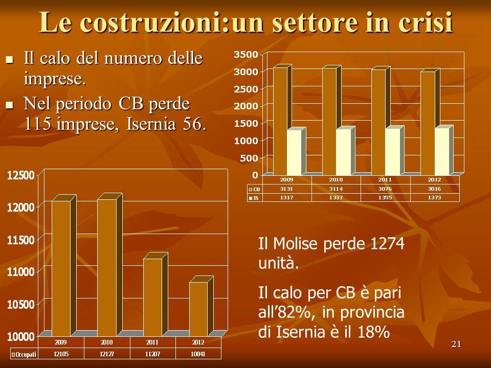 21 Le costruzioni:un settore in crisi Il calo del numero delle imprese. Il calo del numero delle imprese. Nel periodo CB perde 115 imprese, Isernia 56