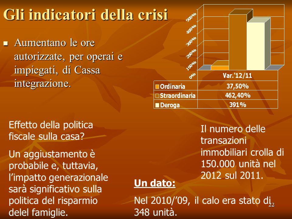 22 Gli indicatori della crisi Aumentano le ore autorizzate, per operai e impiegati, di Cassa integrazione. Aumentano le ore autorizzate, per operai e