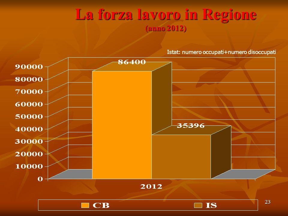 23 La forza lavoro in Regione (anno 2012) Istat: numero occupati+numero disoccupati