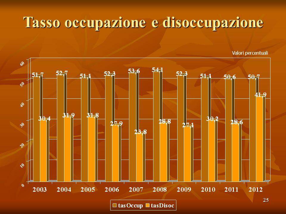 25 Tasso occupazione e disoccupazione Valori percentuali