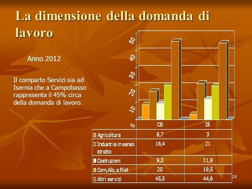 28 La dimensione della domanda di lavoro Anno 2012 Il comparto Servizi sia ad Isernia che a Campobasso rappresenta il 45% circa della domanda di lavor