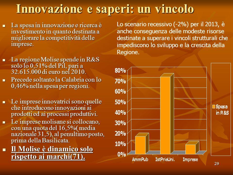 29 Innovazione e saperi: un vincolo La spesa in innovazione e ricerca è investimento in quanto destinata a migliorare la competitività delle imprese.