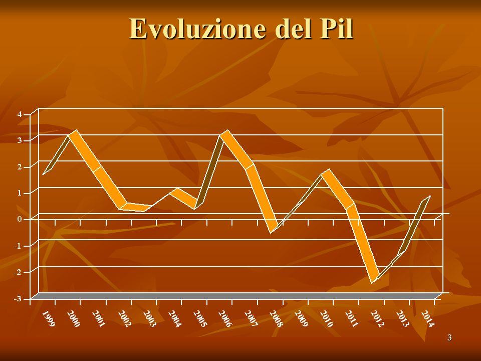 3 Evoluzione del Pil
