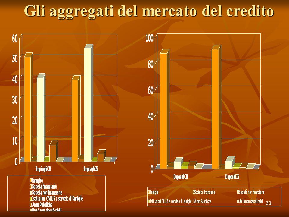 31 Gli aggregati del mercato del credito
