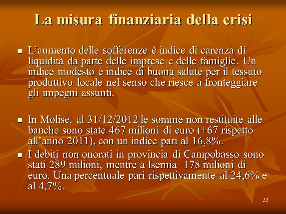 33 La misura finanziaria della crisi Laumento delle sofferenze è indice di carenza di liquidità da parte delle imprese e delle famiglie. Un indice mod