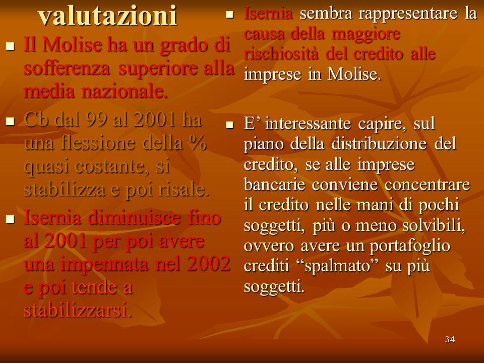 34valutazioni Il Molise ha un grado di sofferenza superiore alla media nazionale. Il Molise ha un grado di sofferenza superiore alla media nazionale.