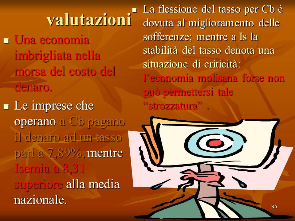 35valutazioni Una economia imbrigliata nella morsa del costo del denaro. Una economia imbrigliata nella morsa del costo del denaro. Le imprese che ope